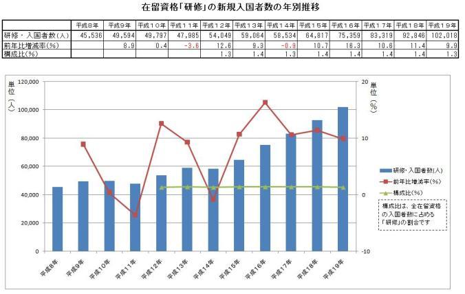 在留資格「研修」の新規入国者数の年別推移