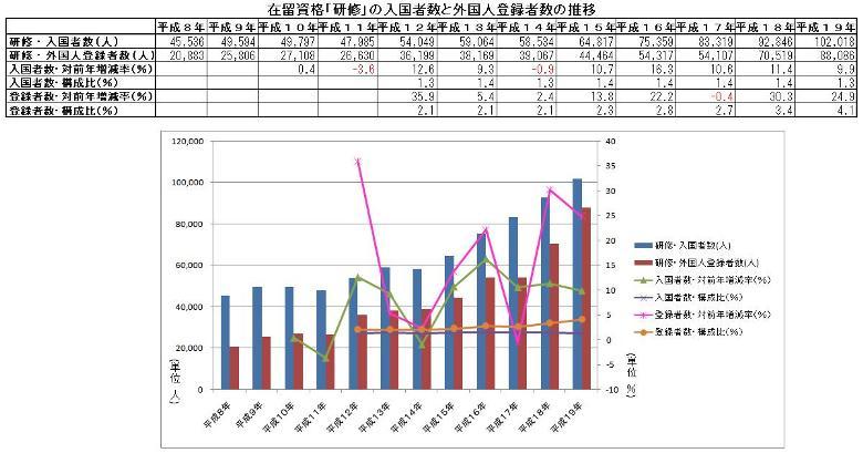 在留資格「研修」の入国者数と外国人登録者数の推移